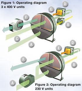 Adsorpcijski princip rada TTR sušača zraka